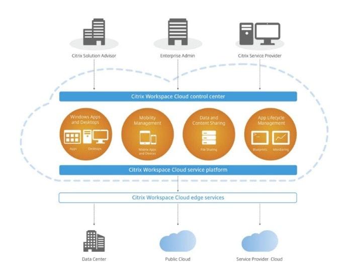Citrix Workspace Cloud 02
