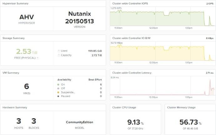 Nutanix CE Cluster