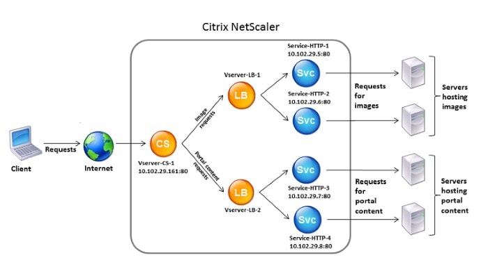 RDS Gateway and Horizon View behind Netscaler Content Switch 02