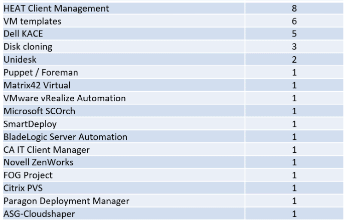 OS Automation Survey Results - Automation Solutions 02