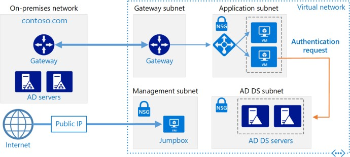 Setup active directory in azure network for hybrid cloud